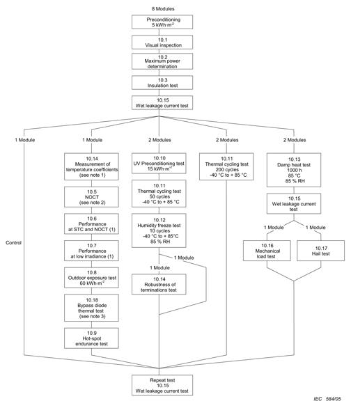 electrical panel testing procedure pdf