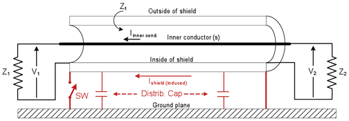 Things You May Not Have Heard About Shielding