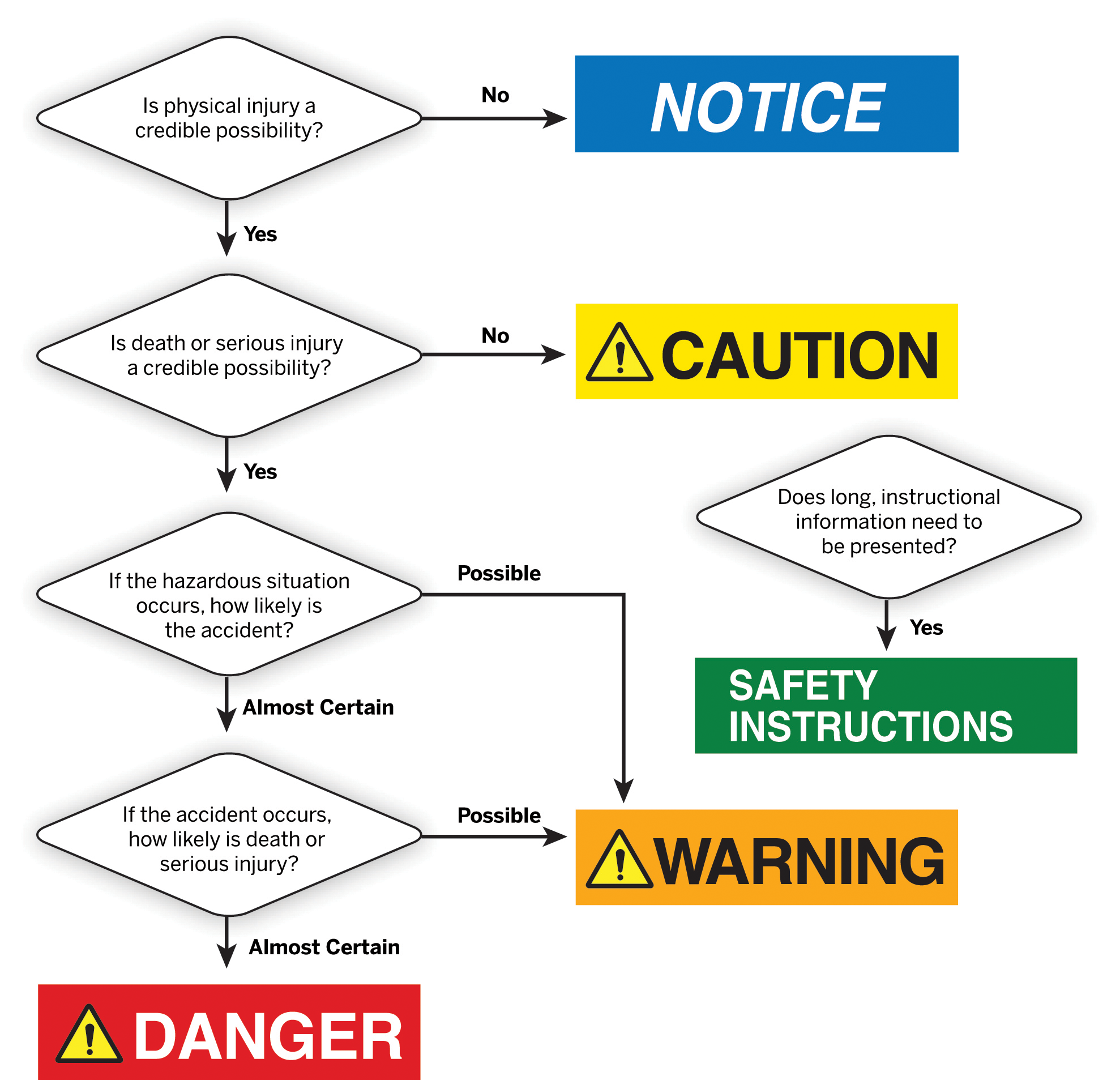 Designing Effective Product Safety Labels: How to Convey ...