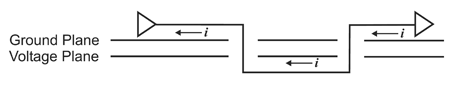 Figure 1: Return current path is discontinuous when switching reference planes
