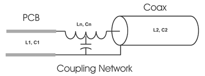 Figure 4: PCB to coax impedance matching