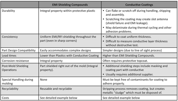 EMI Shielding Thermoplastic Compounds: Dramatic Cost Reductions for