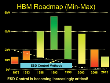 Electrostatic Discharge Technology Roadmap | In Compliance Magazine