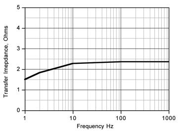 1202 F1 fig8