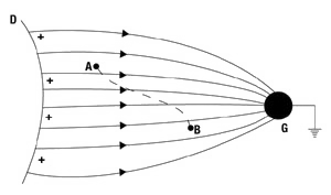 Figure 2: The field between a positively charged insulator and a grounded conductor.
