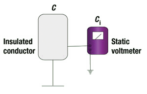 Figure 4: The direct measurement of voltage.