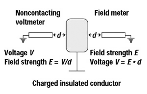 Figure 6: Noncontacting measurements.
