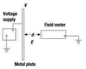 Figure 7: An unscreened field meter.