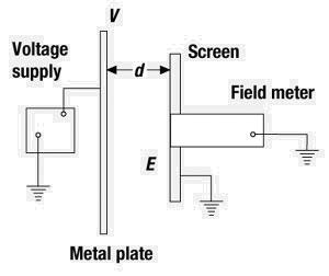 Figure 9: A screened field meter.
