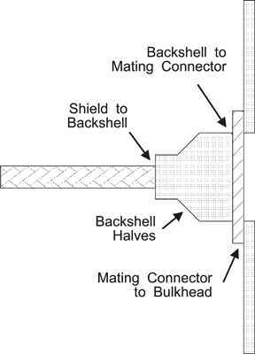 Military Shielding | In Compliance Magazine