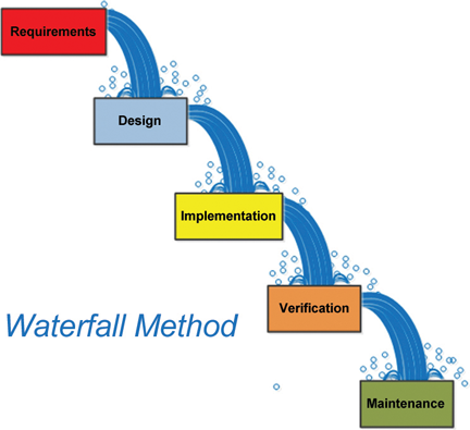 Emc test laboratory software program development a proven for Waterfall method steps