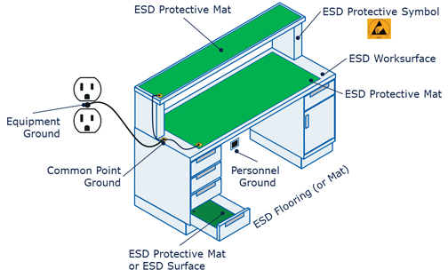 Fundamentals Of Electrostatic Discharge Part Three