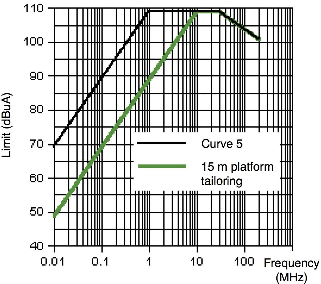 Figure10: MIL-STD-461F CS114 Curve 5 (200 V/m equivalent) limit original, and tailored for a 15 meter platform