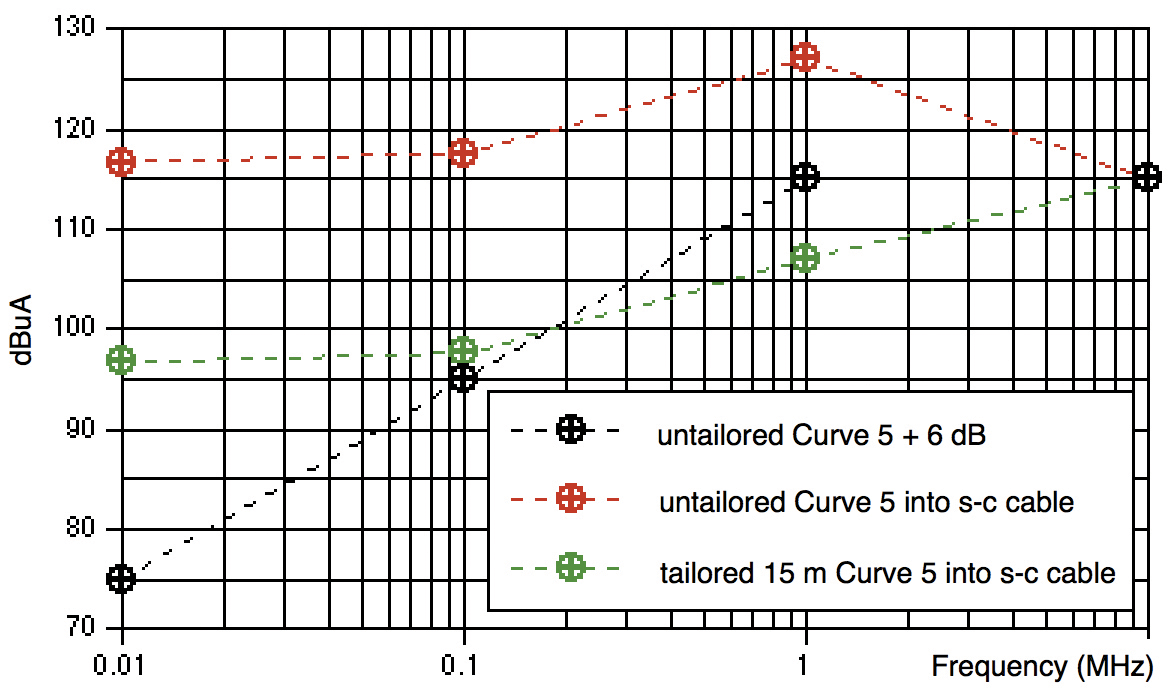 Figure11: Comparison of modern and traditional injection protocols, based on MIL-STD-461F CS114 Curve 5, including tailoring of that limit for a 15-meter platform
