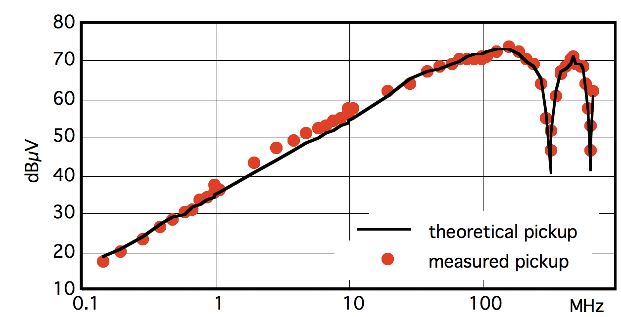 Figure2: Theoretical and experimental prediction of field-to-wire coupling [Figure7 in (Javor 1997)]