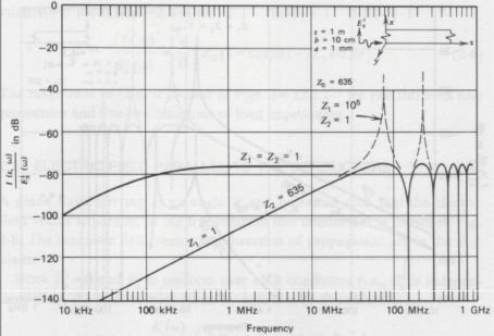 Figure3: Figure2-4 from (Smith 1977), by permission from Interference Control Technologies
