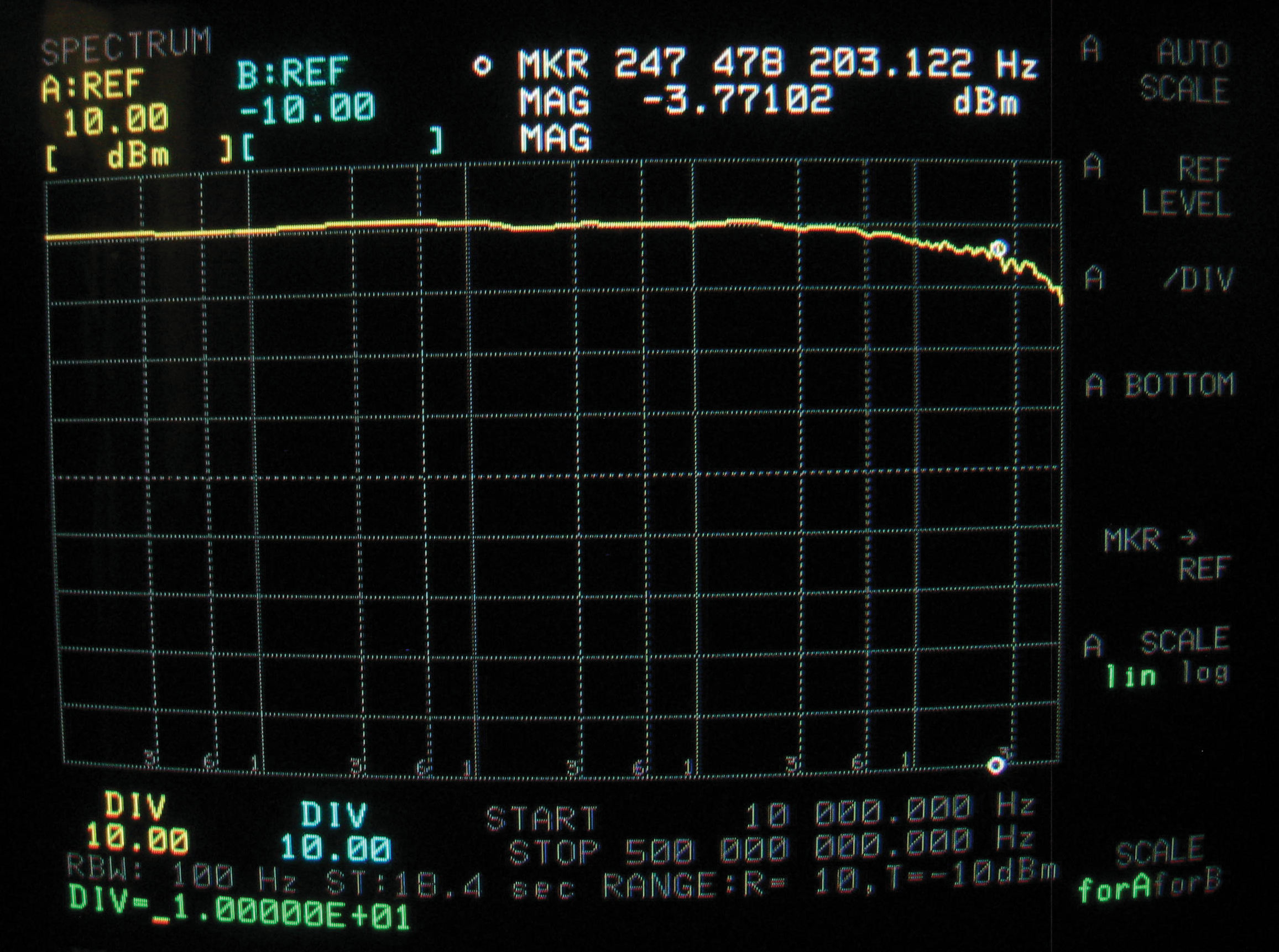 Figure4b: Load end plate potential when driven by 15dBm with nominal 15dB loss impedance matching adapters: plate is lossless below 30 MHz