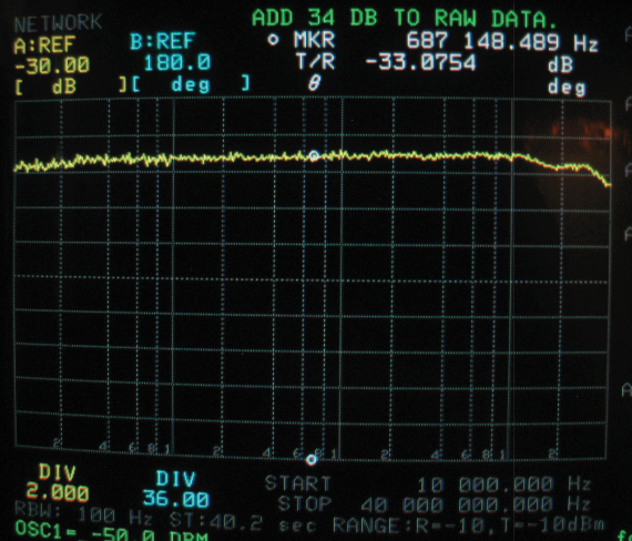 Figure5b: Model 2877 transfer impedance loaded by Stoddart 95010-1 rod antenna base. Units aredB above 1 Ohm. Trace is noisy because fixture current is 20dBuA. Using an active impedance-matching device with the current monitor requires assessment of noise contribution.