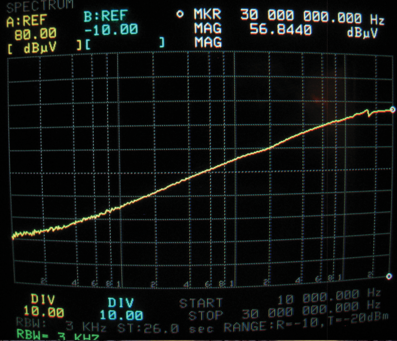 Figure6a: Current coupled to XMSN line terminated in 50 Ohms from 10 kHz to 30 MHz. 4.6 V/m illumination. (white line is 20dB/decade)