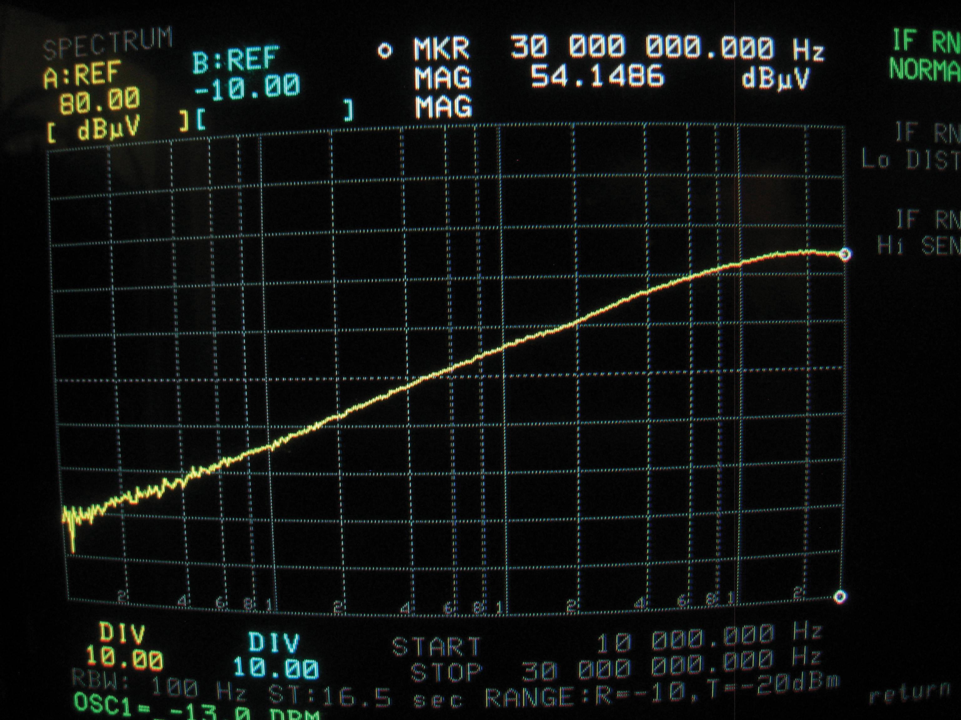 Figure7b: Current in 100 Ohm calibration fixture – compare to Figure6a.
