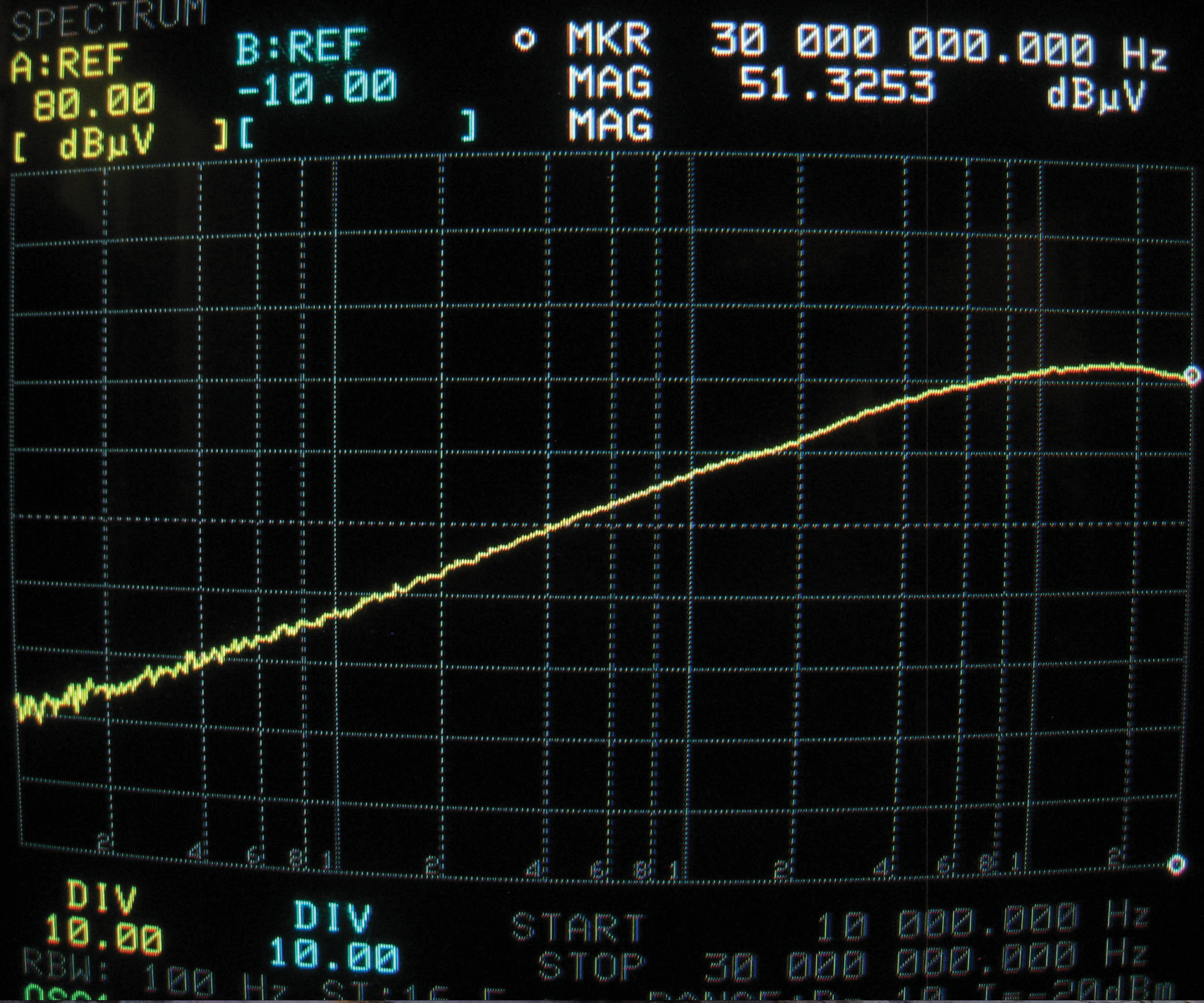 Figure9a: Current coupled to 50 Ohm wire due to BCI driven at the Figure7b -13dBm level. Compare to Figure7b.