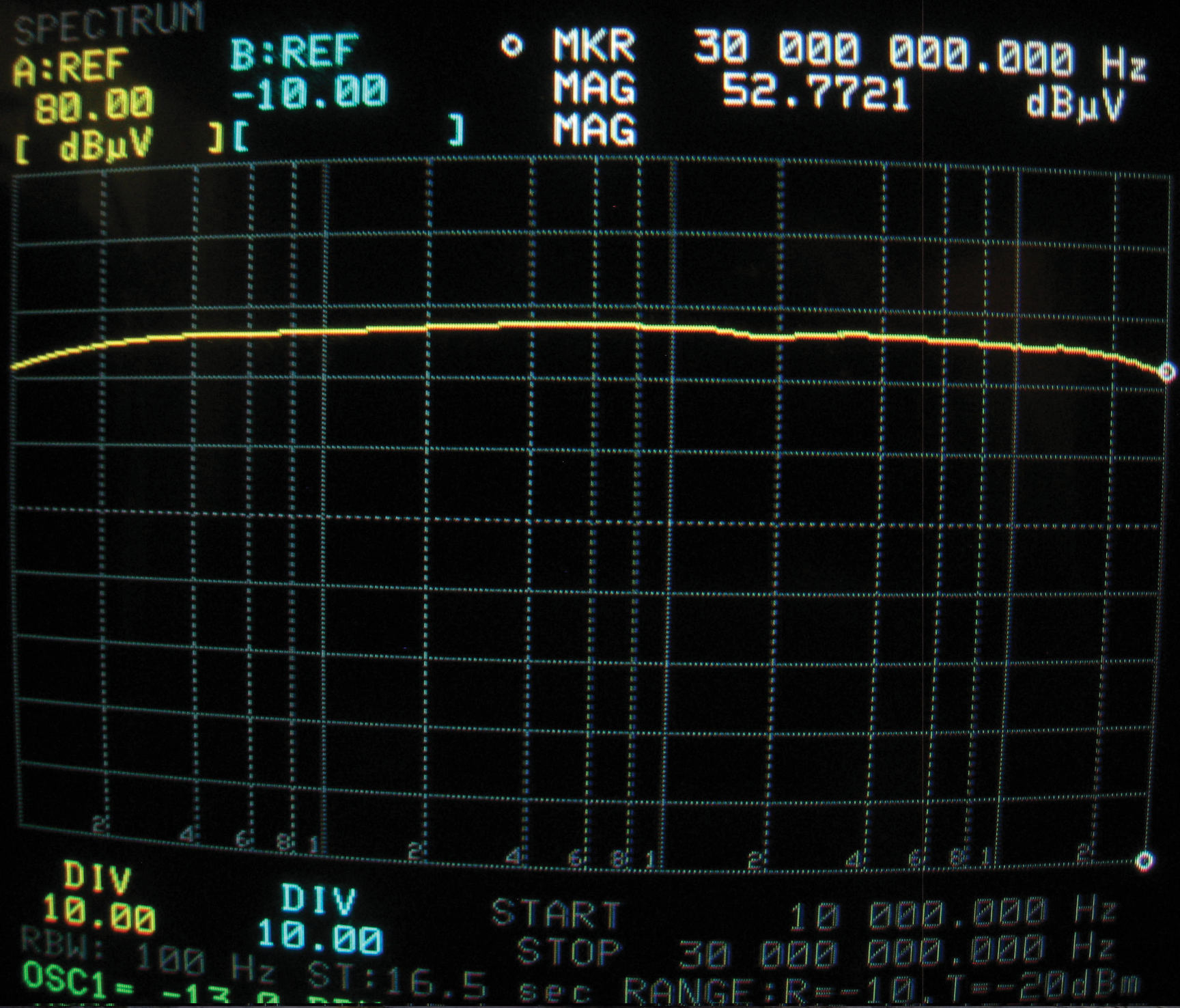 Figure9b: Current coupled to short-circuited wire due to BCI driven at the Figure7b -13dBm level. Compare to Figure6b.