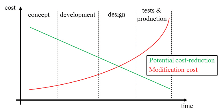 Figure1: Curves describing the impact of eventual modifications in a generic industrial project on its cost. Adapted from [1].