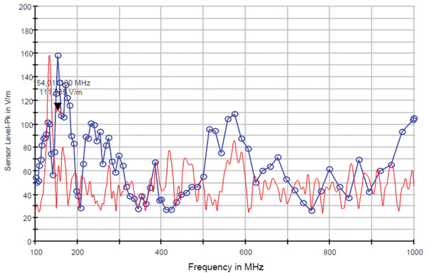 Figure11: Comparison between the simulated and measurement results, frequency 100 MHz to 1 GHz. Blue measurements; red simulation.