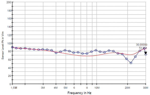 Figure8: Comparison between the simulated and measurement results, frequency 1.5 MHz to 30 MHz. Blue measurements; red simulation.