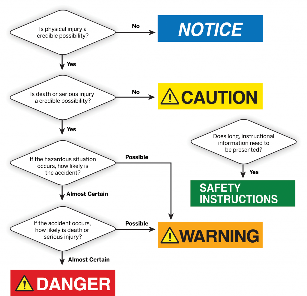 Figure 3: ANSI Z535.4 Annex E signal word selection process illustration