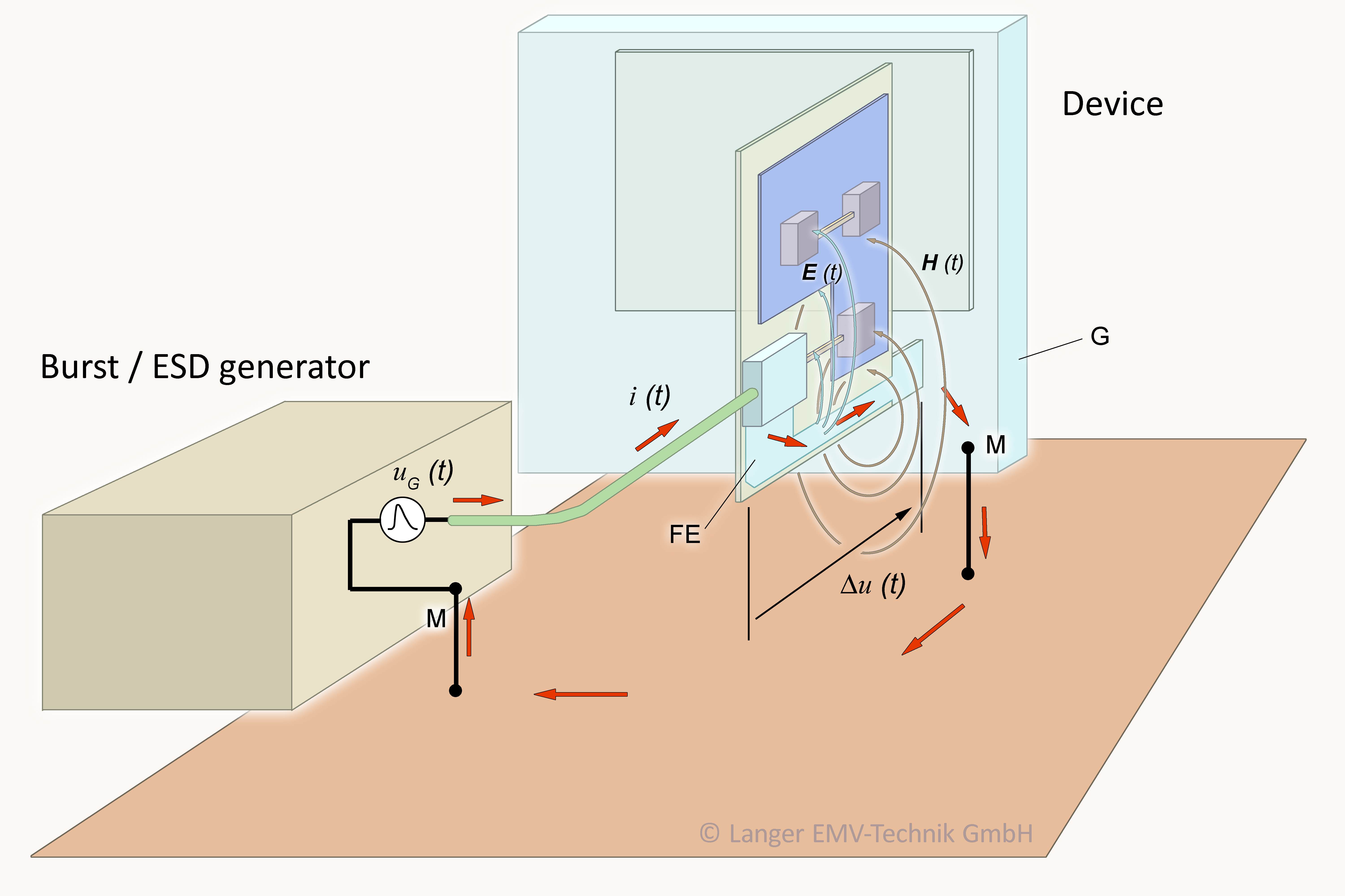 Figure1: Effect of a burst or ESD disturbance on an electronic board.