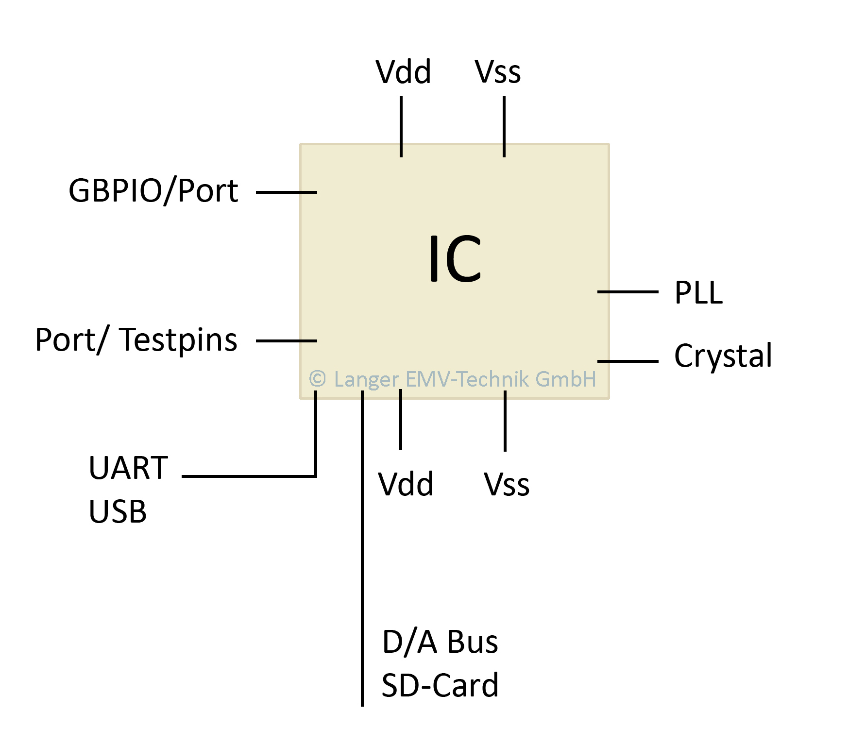 Emc Design In The Ic Environment With Respect To Esd And Burst Of Test Boards Used Createthe Crystaloscillator Circuit Figure 4 Pins Their Respective Characteristics