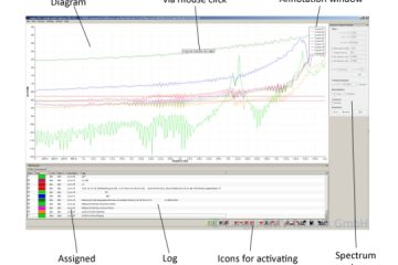 ChipScan-ESA 3.0 Software for Measurements with a Spectrum Analyzer   In Compliance Magazine
