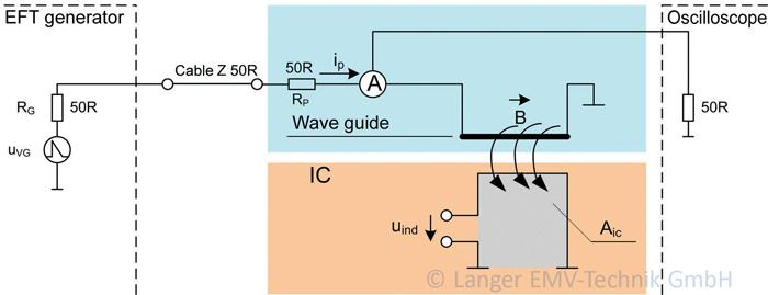 Figure 2: H-field coupling