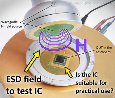 Figure 4: Burst H-field source