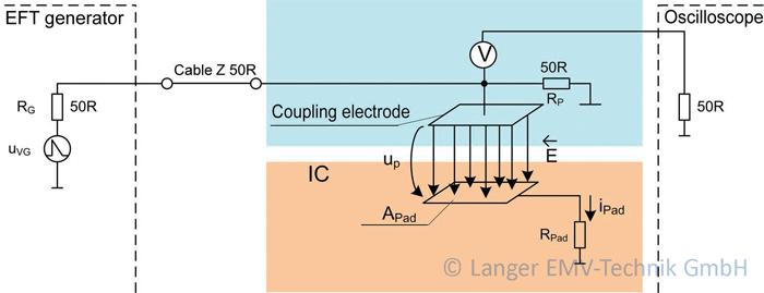 Figure 5: E-field coupling