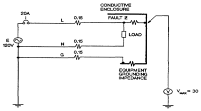 Theory of equipment grounding impedance in compliance magazine the impedance of the line neutral and protective grounding conductors is given by greentooth Images