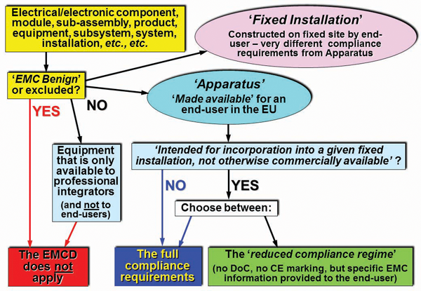 Figure 1: Applying the EMC Directive