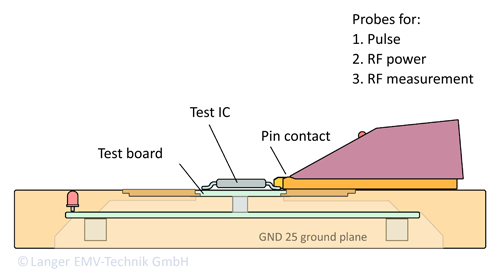 Figure 1: Basic principle of measurements with the IC test system (conducted)