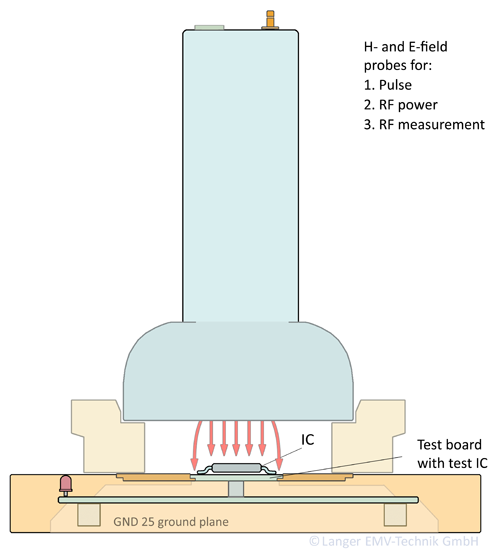 Figure 2: Basic principle of measurements with the IC test system (radiated)