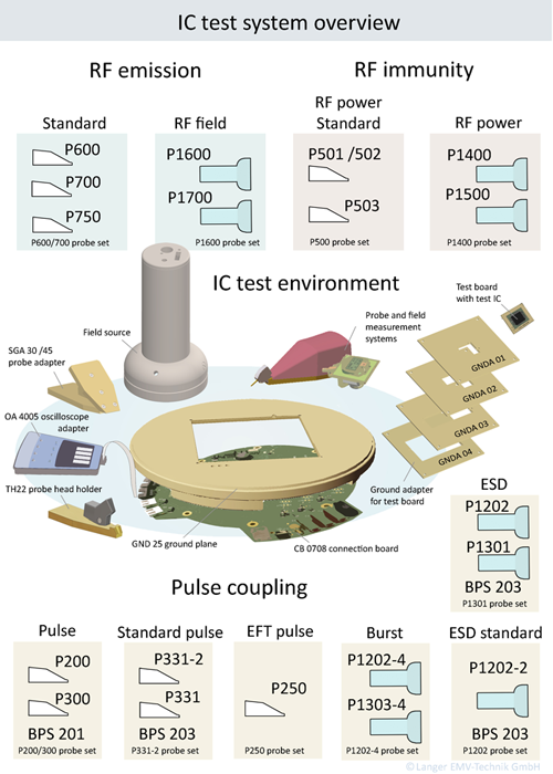 Figure 3: IC test system overview of measuring systems/probe sets with the ICE1 IC test environment