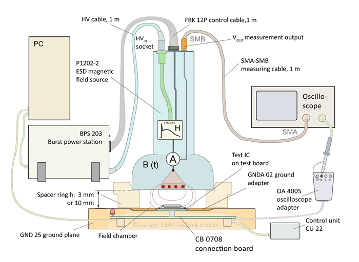 Figure 5: Sectional view of the ICE1 IC test environment with probe and test IC (radiated)