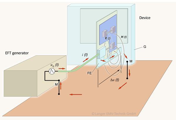 Figure 6: EFT test bench