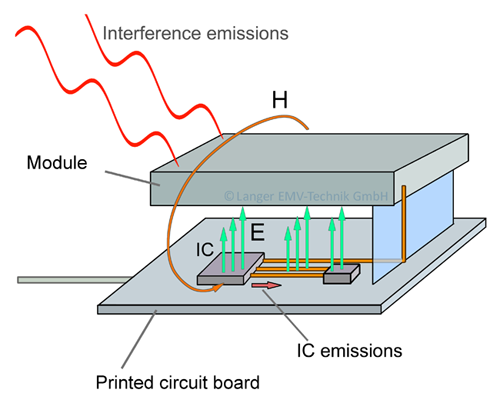 Figure 7: Stimulation of interference emissions in an electronic device through electric fields of the IC and the networks of the printed circuit board
