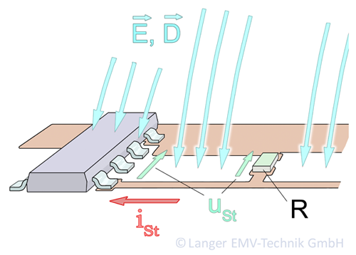 Figure 9: IC interference via electric field