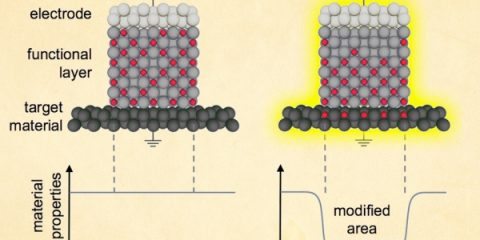 New Technique Changes Magnetic Properties with Small Electrical Signal   In Compliance Magazine