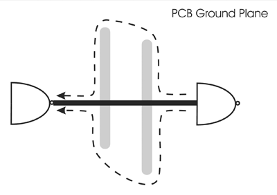Figure 3: Signal return path is disrupted by cut in ground plane