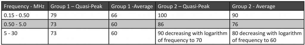 Table3: Class A limits for conducted emissions, CISPR 11, Second Edition