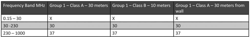 Table5: Electromagnetic radiation disturbance limits, CISPR 11, Second Edition