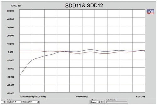 Test Data #1—Measured from 10 MHz to 6GHz (Note: SDD11 & 12 frequency domain RJ45 jack was de-imbedded from test fixture.)